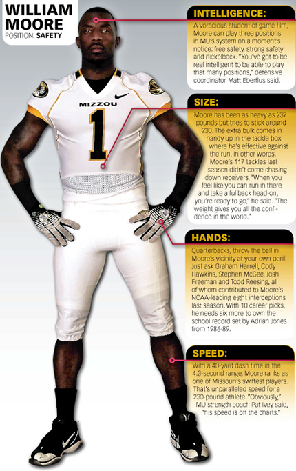 William Moore University of Missouri Football Player Infographic designed by JA Creative Group